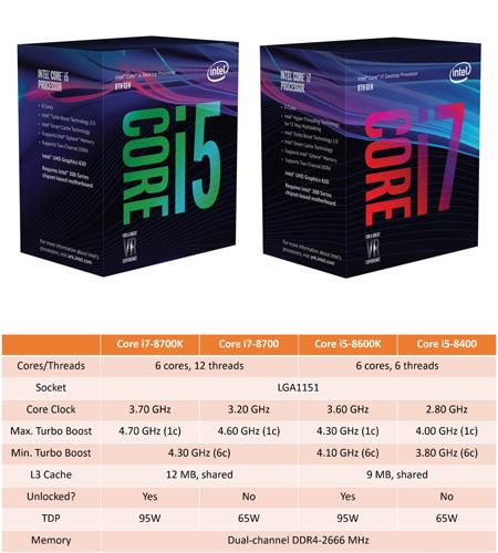 Фотографии коробок и спецификации Core i5 и Core i7